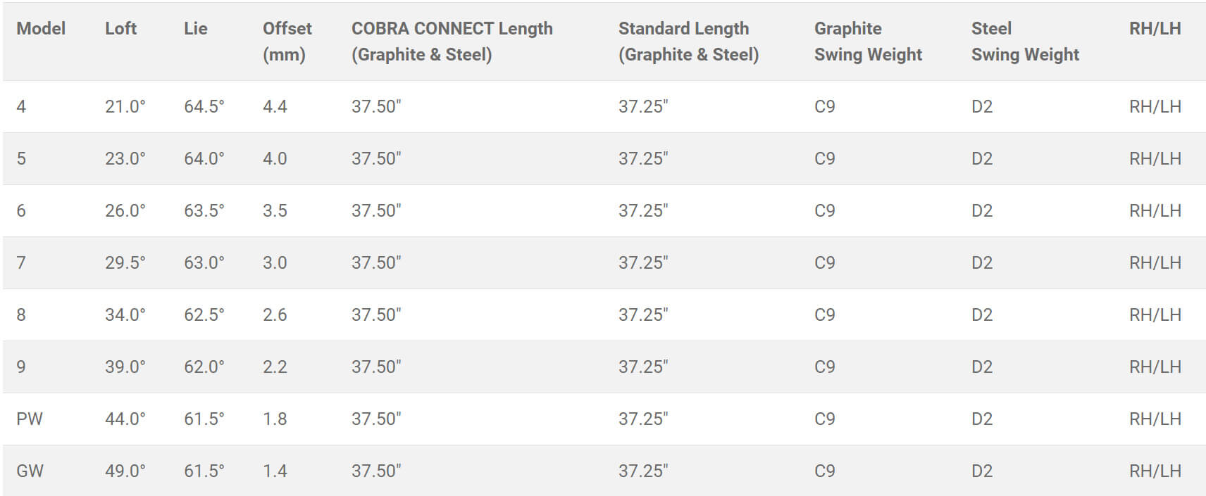 Cobra Forged Tec One Length Irons - Product Specs