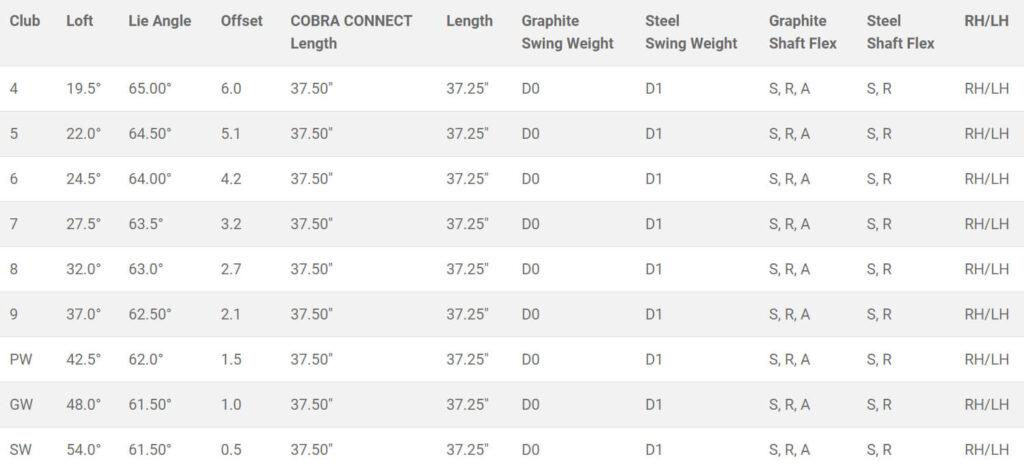 Cobra Speedzone One Length Iron Specs